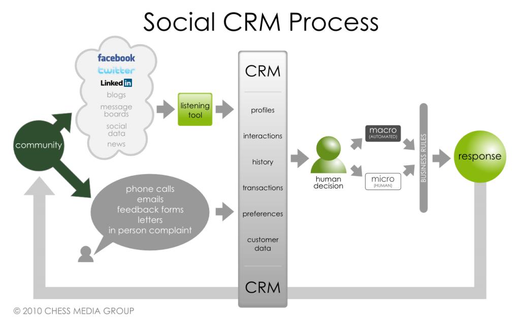 proceso crm social