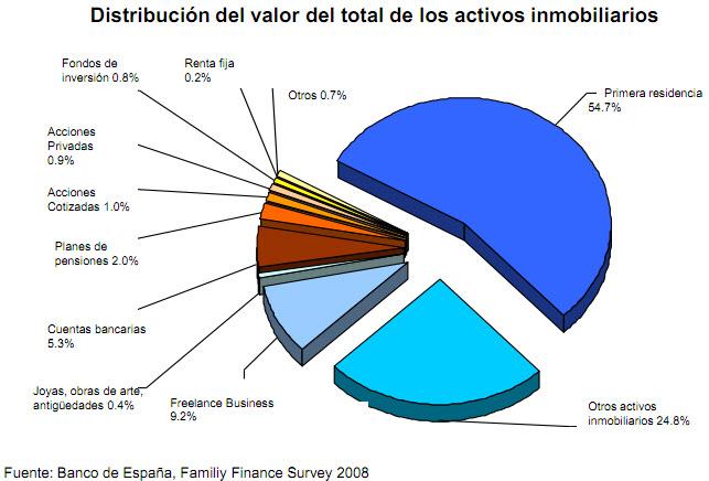 valor de los activos inmobiliarios España