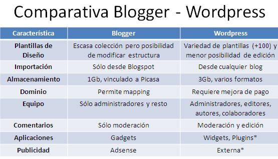 comparativa-blogger-wordpress
