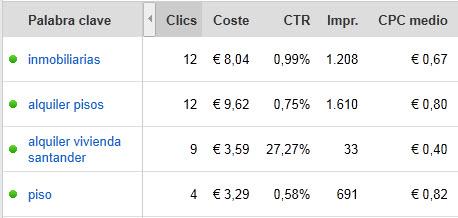 piosos en google adwords sector inmobiliario