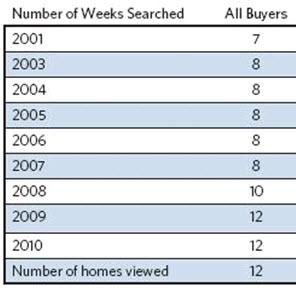 viviendas visitadas por compradores