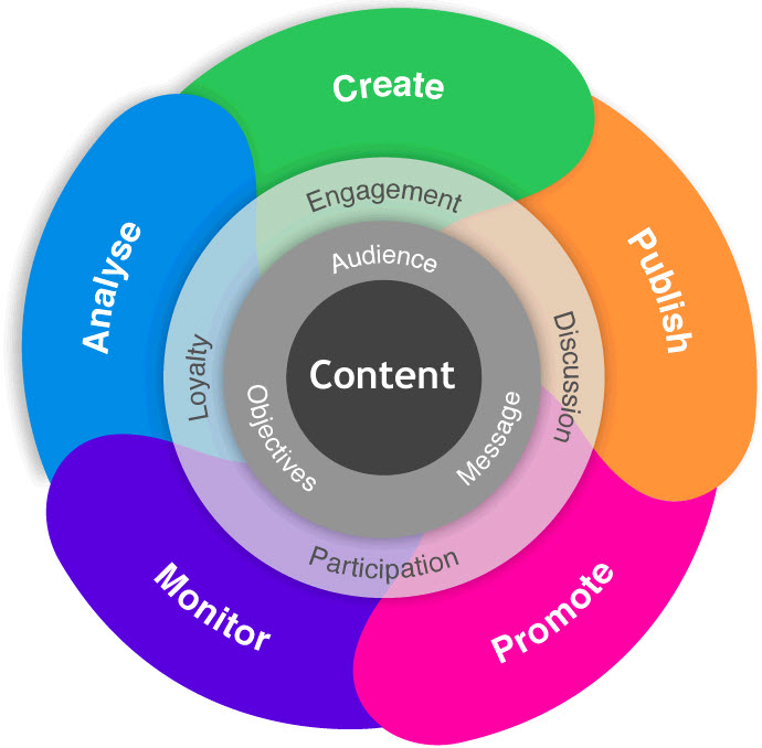 content-marketing-diagrama