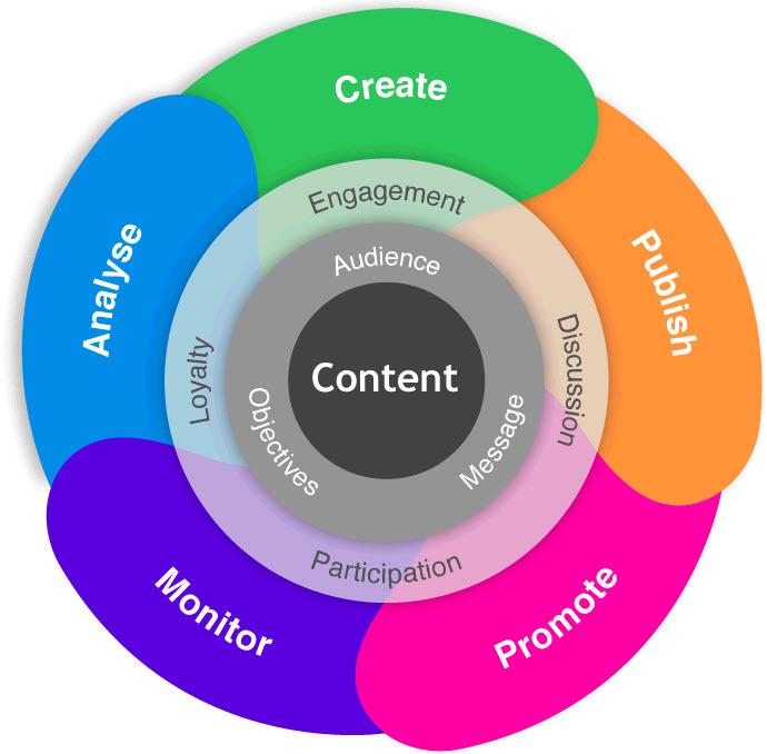 gestión de marketing de contenido