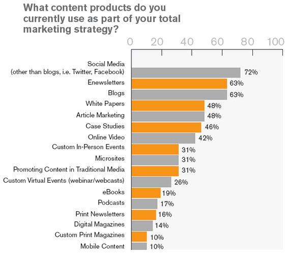 marketing de contenido estartegia