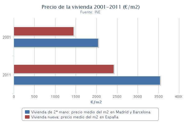 evolución precio vivienda España con el EURO
