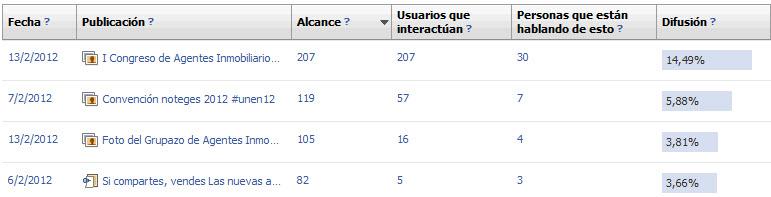 estadísticas publicaciones en facebook