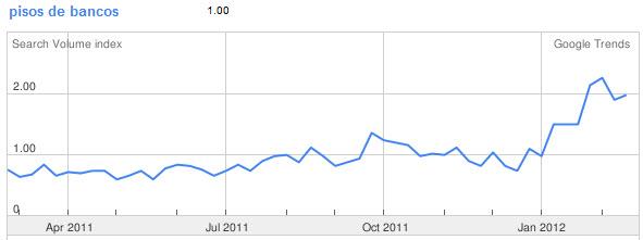 pisos de bancos en google trends