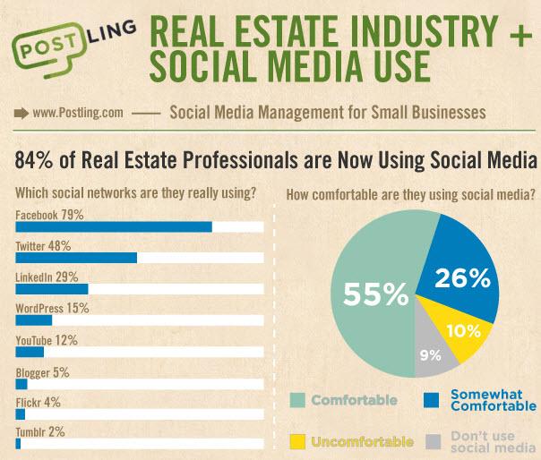 redes sociales e inmobiliarios