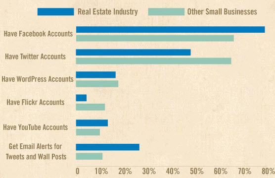 uso de redes sociales por sectores