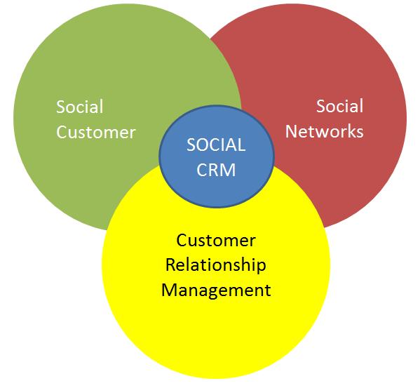 social crm colaborativo