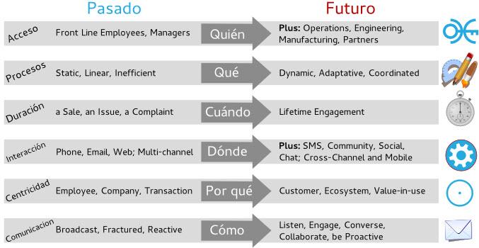 evolución actual y futura del CRM