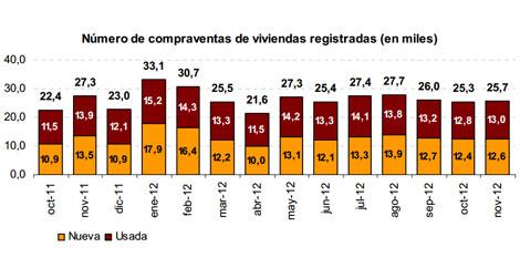 compraventas-viviendas-2012