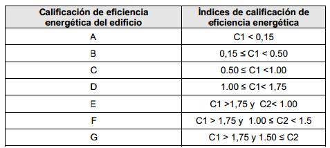 tabla-– Calificación de eficiencia energética de edificios destinados a viviendas