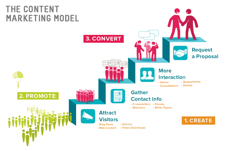 content-marketing-model-hinge