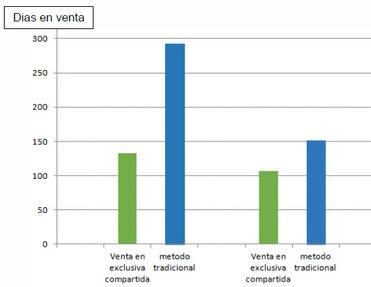ventas-compartidas-2013