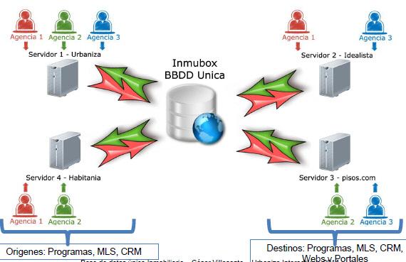 bdui-conexiondatos