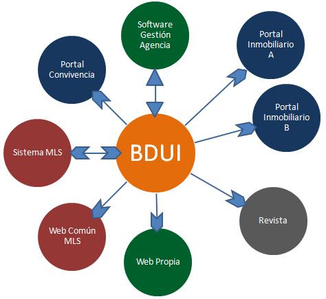 bdui-conexiones-datos-inmobiliarios