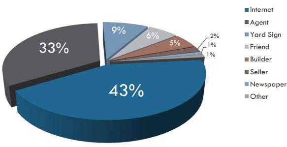 estadísticas procedencia compradores vivienda