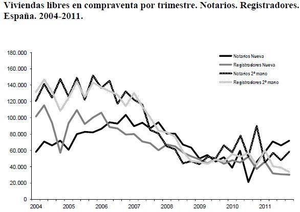 compraventa-viviendas-2004-11
