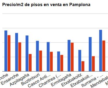 grafica-comparativa-precios