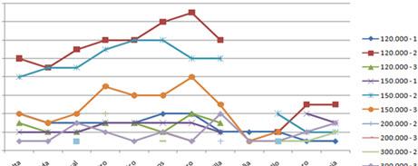 Informe de mercado en el que se identifica las características de las viviendas más demandasen la zona