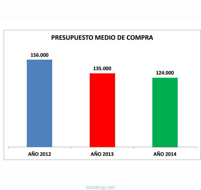 informe-asocias-presupuesto-compra-vivienda-650