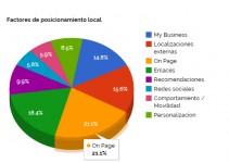 factores-posicionamiento-local