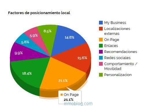 factores-posicionamiento-local