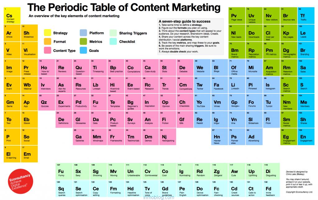 tabla-periodica-demarketing-de-contenido