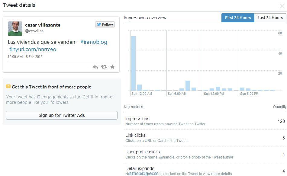 datos analitcos de tweet vivienda