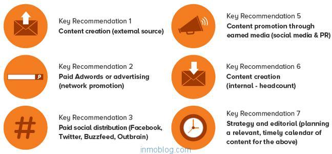 6 inversiones para marketing digital contenidos