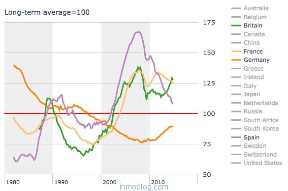 precios medios vivienda españa europa