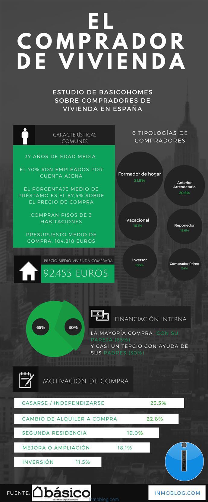 Comprador-vivienda-espana-basico-inmoblog