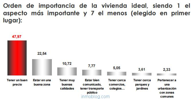 factores-eleccion-vivienda
