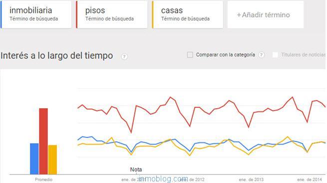 google trends inmobiliaria