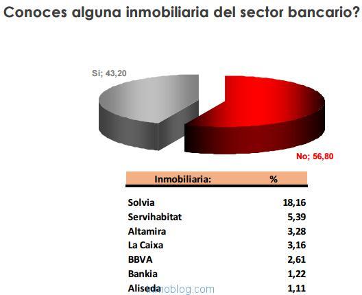 conocimiento inmobiliarias de bancos