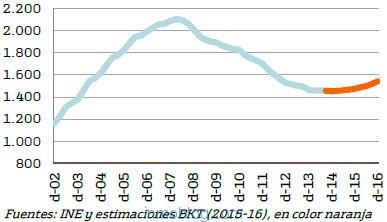 bankinter-estimacion-precio-vivienda