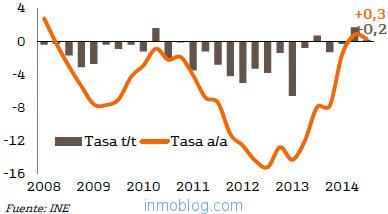 precios de la vivienda en españa bce bankinter
