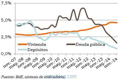 bankinter-rentabilidad-activos