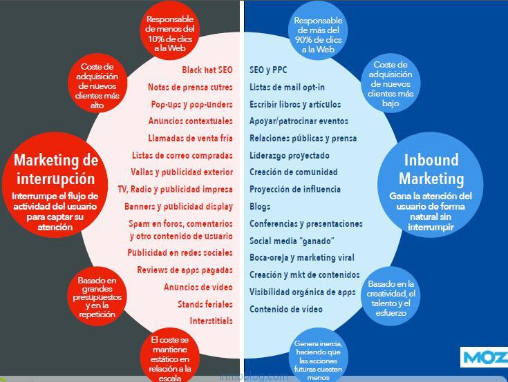 marketing atracción - acciones