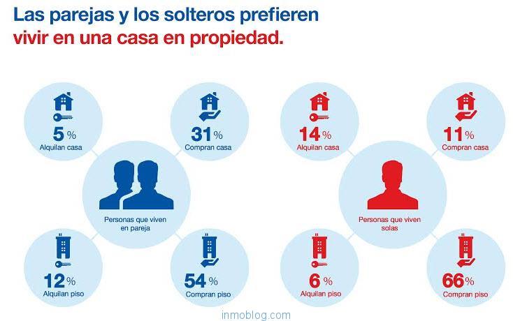 habitos españoles en vivienda