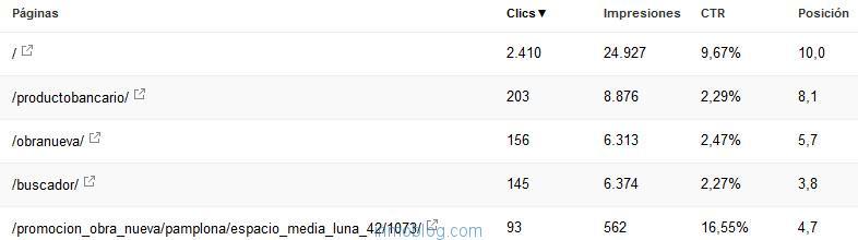 google-search-console-trafico-paginas