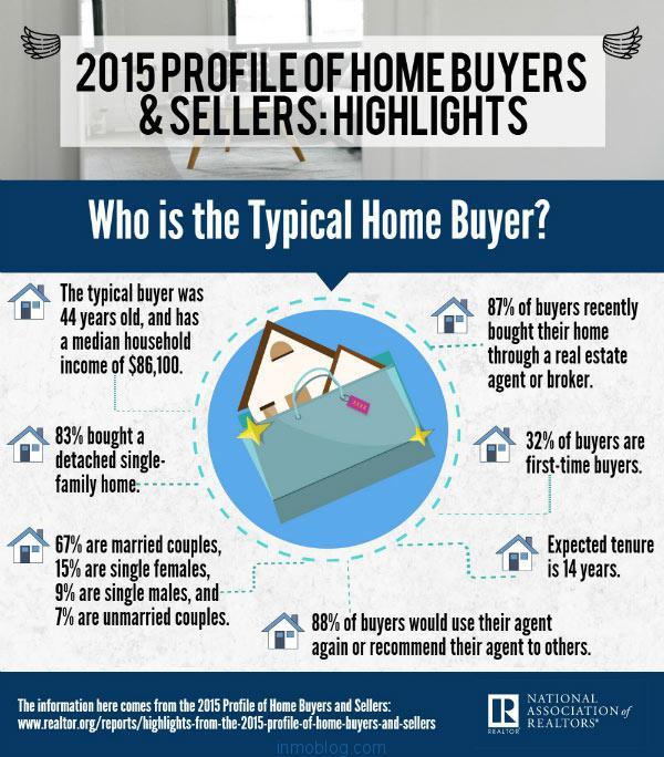 perfil del comprador de vivienda 2015