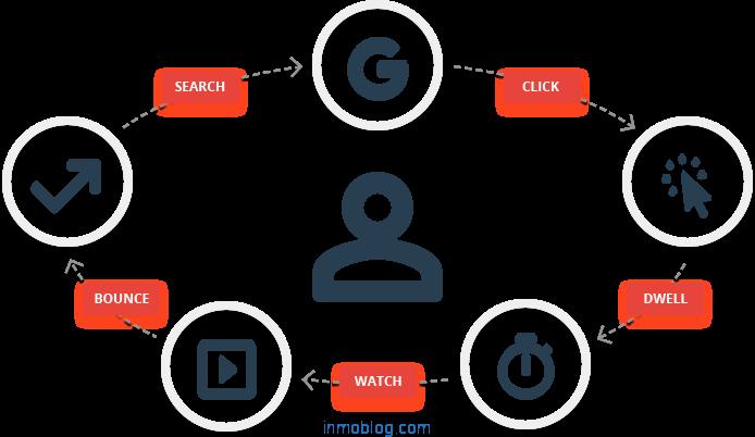 posicionamiento web basado en el comportamiento de los usuarios