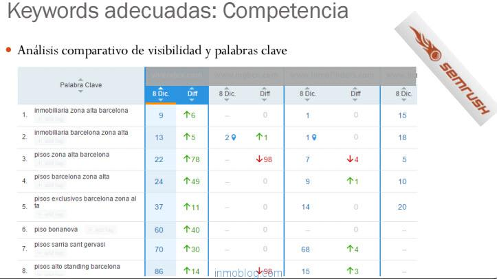 semrush comparativa keywprds inmobiliarias barcelona