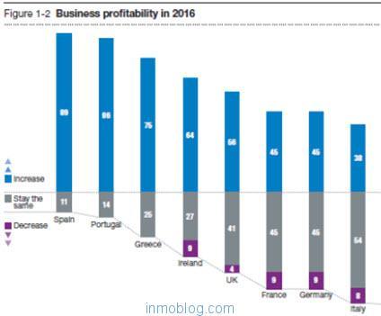 rentabilidad-mercado-inmobiliario-2016