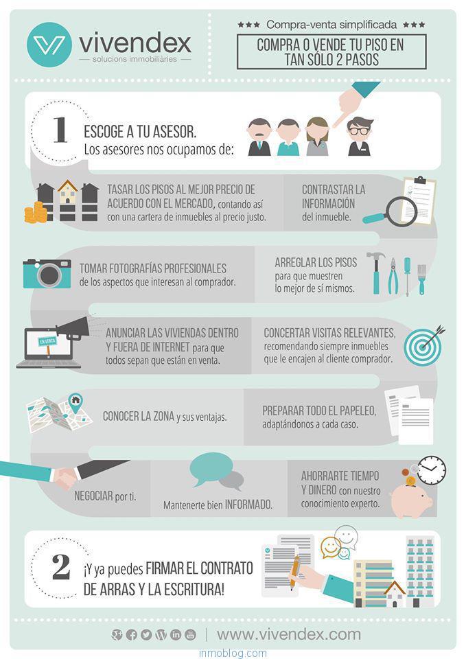 infografia-compraventa-vivienda-vivendex