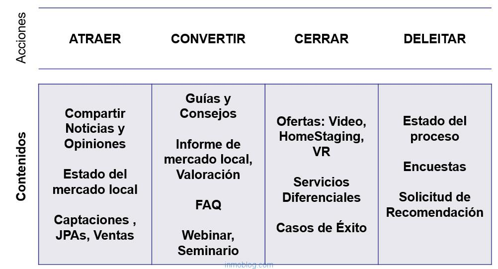 inbound marketing acciones customer journey