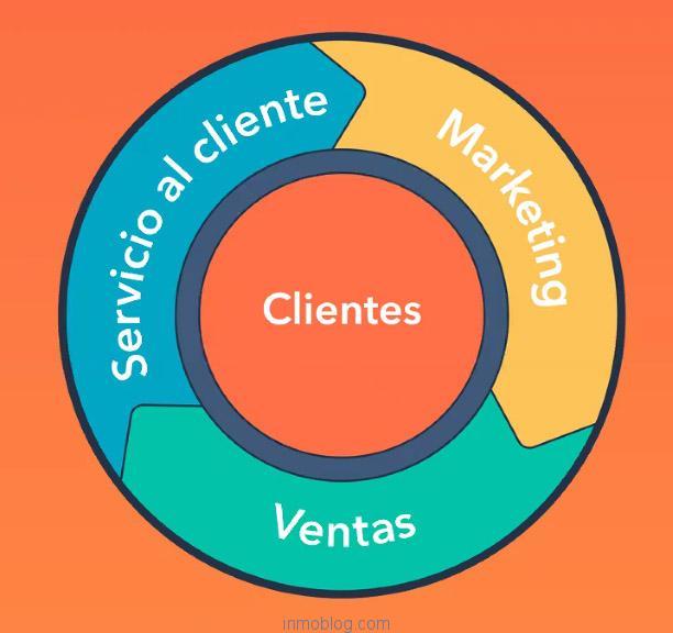 Metodología Inbound, el cliente en el centro