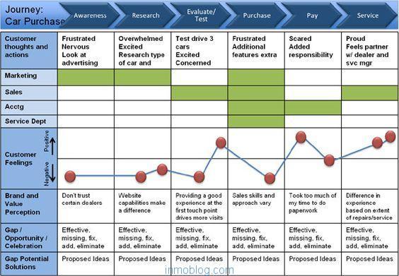 Como Crear Un Mapa Del Customer Journey Marketing Inmobiliario Y
